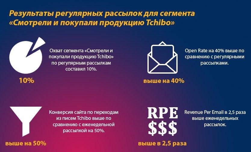 результаты регулярной рассылки в enter.ru