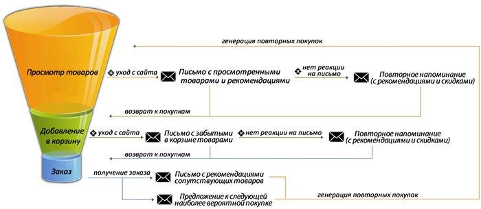 Общая схема работы триггерных сценариев