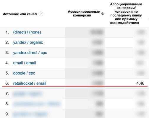 ассоциированные конверсии для пост-транзакционных писем офлайн-продаж