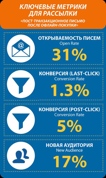 kpi для пост-транзакционных писем кораблика после офлайн-покупок