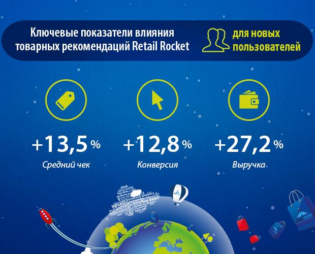 ключевые показатели влияния рекомендаций Retail Rocket для новых посетителей в интернет-магазине shoes.ru
