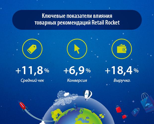 ключевые показатели влияния рекомендаций Retail Rocket в интернет-магазине shoes.ru