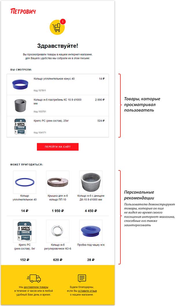 Внешний вид письма с персональными рекомендациями интернет-магазина Petrovich.ru