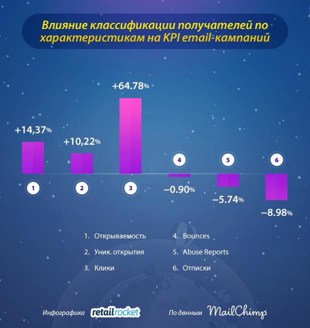 глобальная статистика влияния на ключевые показатели от MailChimp по email-кампаниям с использованием сегментации получателей по каким-либо характеристикам