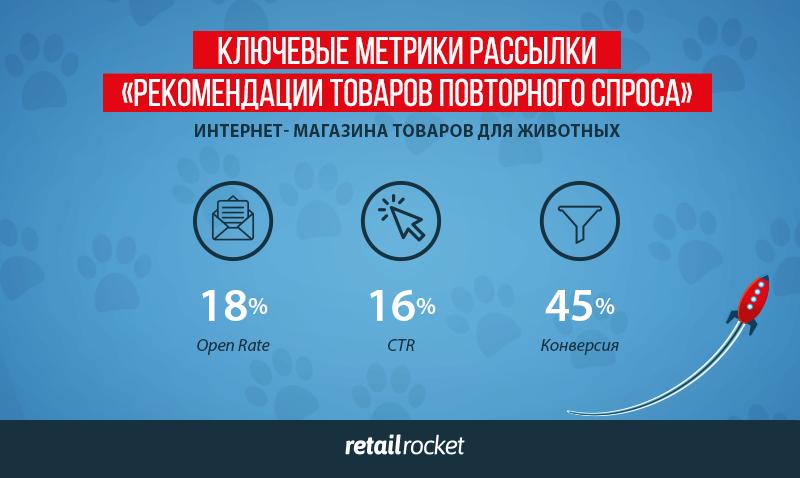 retail_pokazateli_zoo