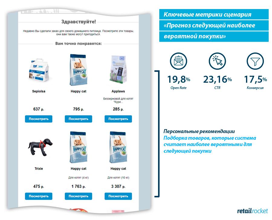 Секреты Retention Rate: как стимулировать повторные продажи в интернет-магазине с помощью предиктивной аналитики