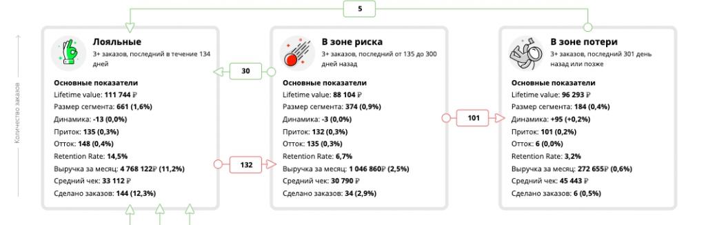 Пример сегментов матрицы удержания