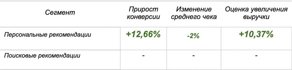 Результаты А/Б-теста